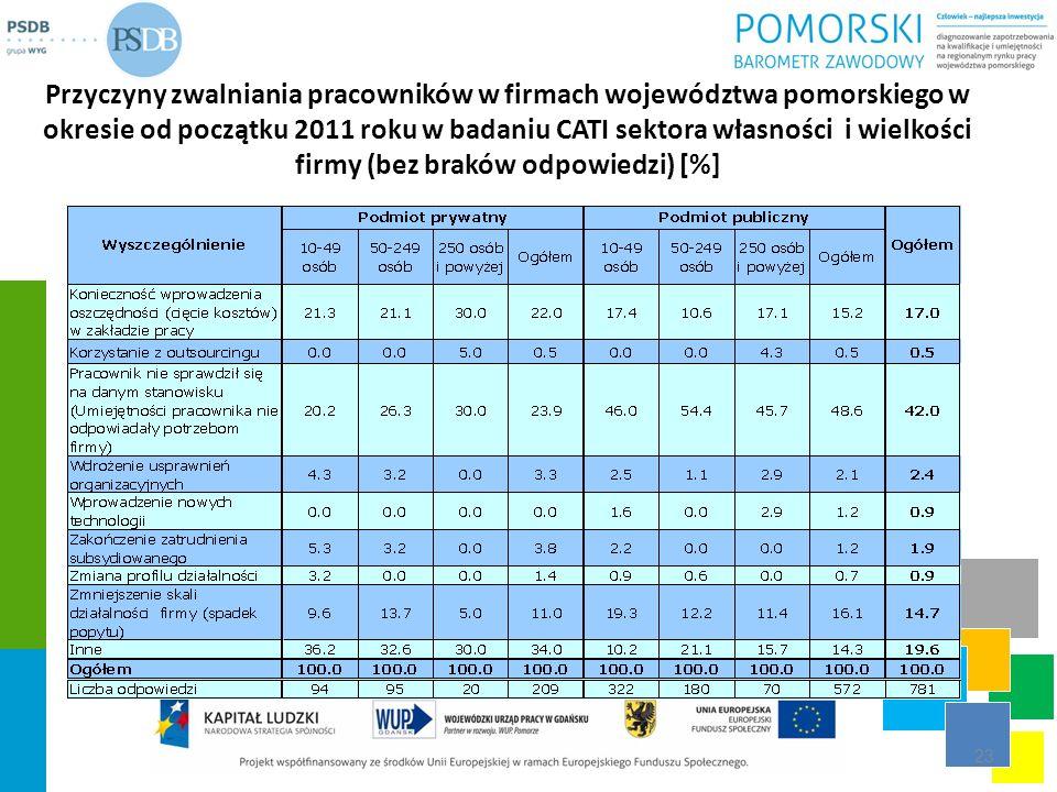 Przyczyny zwalniania pracowników w firmach województwa pomorskiego w okresie od początku 2011 roku w badaniu CATI sektora własności i wielkości firmy (bez braków odpowiedzi) [%]